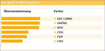 Wahl-O-Mat-Ergebnis zur Europawahl 2009