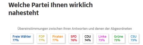 Ergebnis des Wahl-Thesentest von der SZ.de